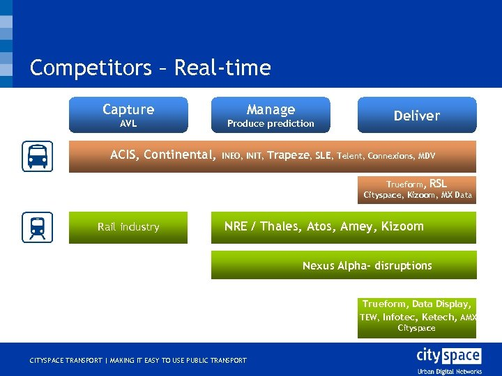 Competitors – Real-time Capture Manage AVL Produce prediction ACIS, Continental, INEO, INIT, Deliver Trapeze,