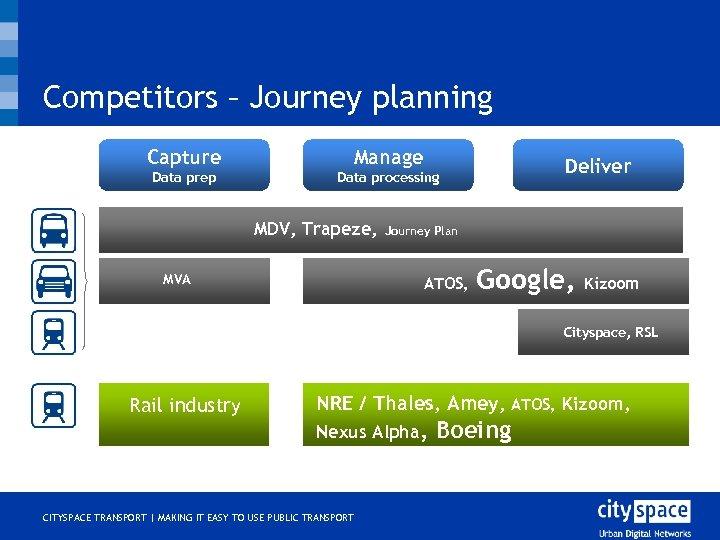 Competitors – Journey planning Capture Manage Data prep Data processing MDV, Trapeze, MVA Deliver