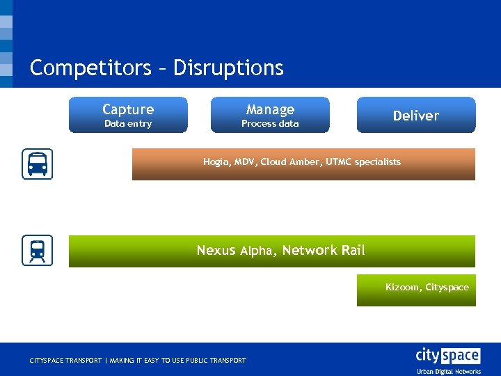 Competitors – Disruptions Capture Manage Data entry Process data Deliver Hogia, MDV, Cloud Amber,