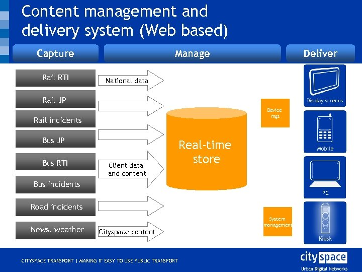 Content management and delivery system (Web based) Capture Rail RTI Manage Deliver National data