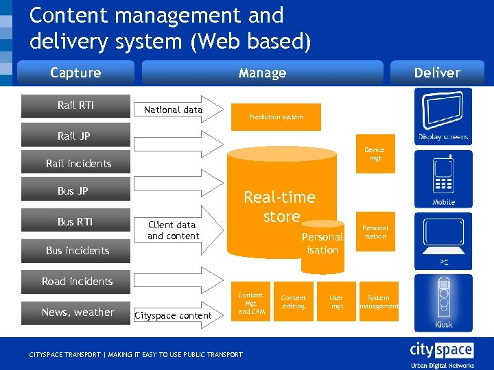 Content management and delivery system (Web based) Capture Rail RTI Manage National data Deliver