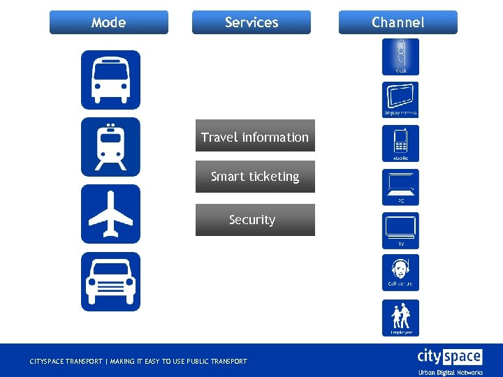 Mode Services Travel information Smart ticketing Security CITYSPACE TRANSPORT | MAKING IT EASY TO