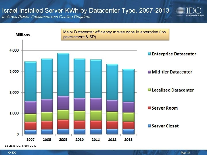 Israel Installed Server KWh by Datacenter Type, 2007 -2013 Includes Power Consumed and Cooling