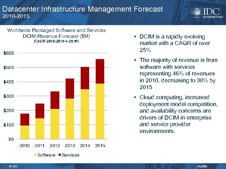 Datacenter Infrastructure Management Forecast 2010 -2015 Worldwide Packaged Software and Services DCIM Revenue Forecast