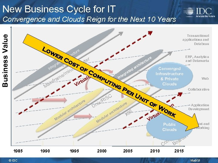 New Business Cycle for IT Business Value Convergence and Clouds Reign for the Next