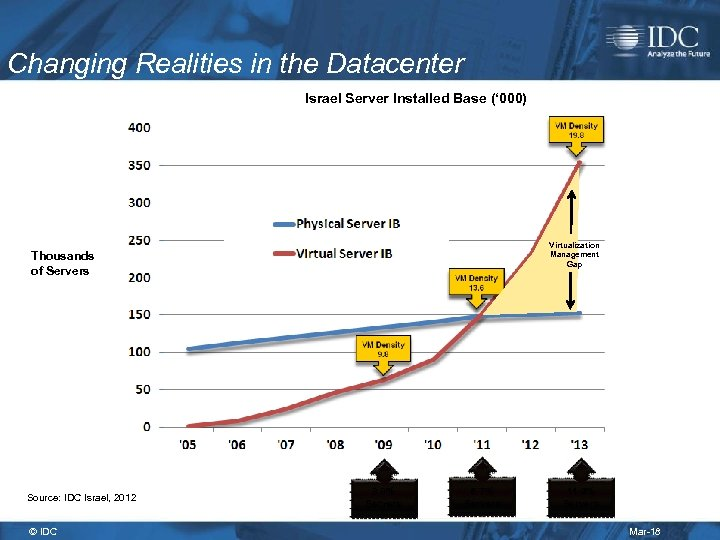Changing Realities in the Datacenter Israel Server Installed Base (' 000) Virtualization Management Gap
