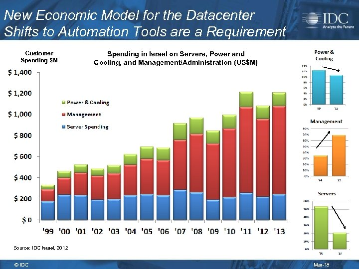New Economic Model for the Datacenter Shifts to Automation Tools are a Requirement Customer