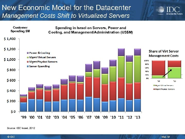 New Economic Model for the Datacenter Management Costs Shift to Virtualized Servers Customer Spending