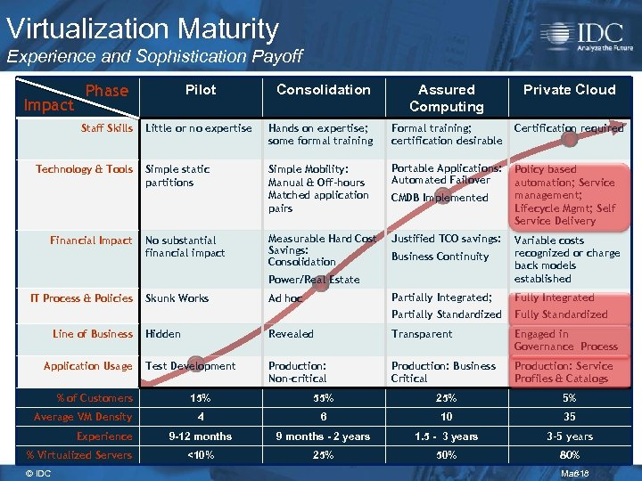 Virtualization Maturity Experience and Sophistication Payoff Pilot Consolidation Assured Computing Private Cloud Staff Skills