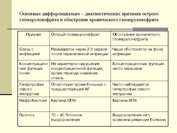Основные дифференциально – диагностические признаки острого гломерулонефрита и обострения хронического гломерулонефрита Признак Связь с