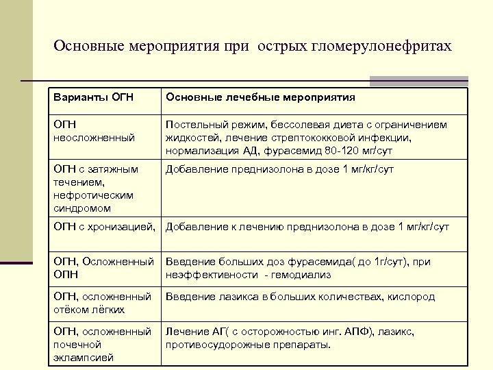 Основные мероприятия при острых гломерулонефритах Варианты ОГН Основные лечебные мероприятия ОГН неосложненный Постельный режим,