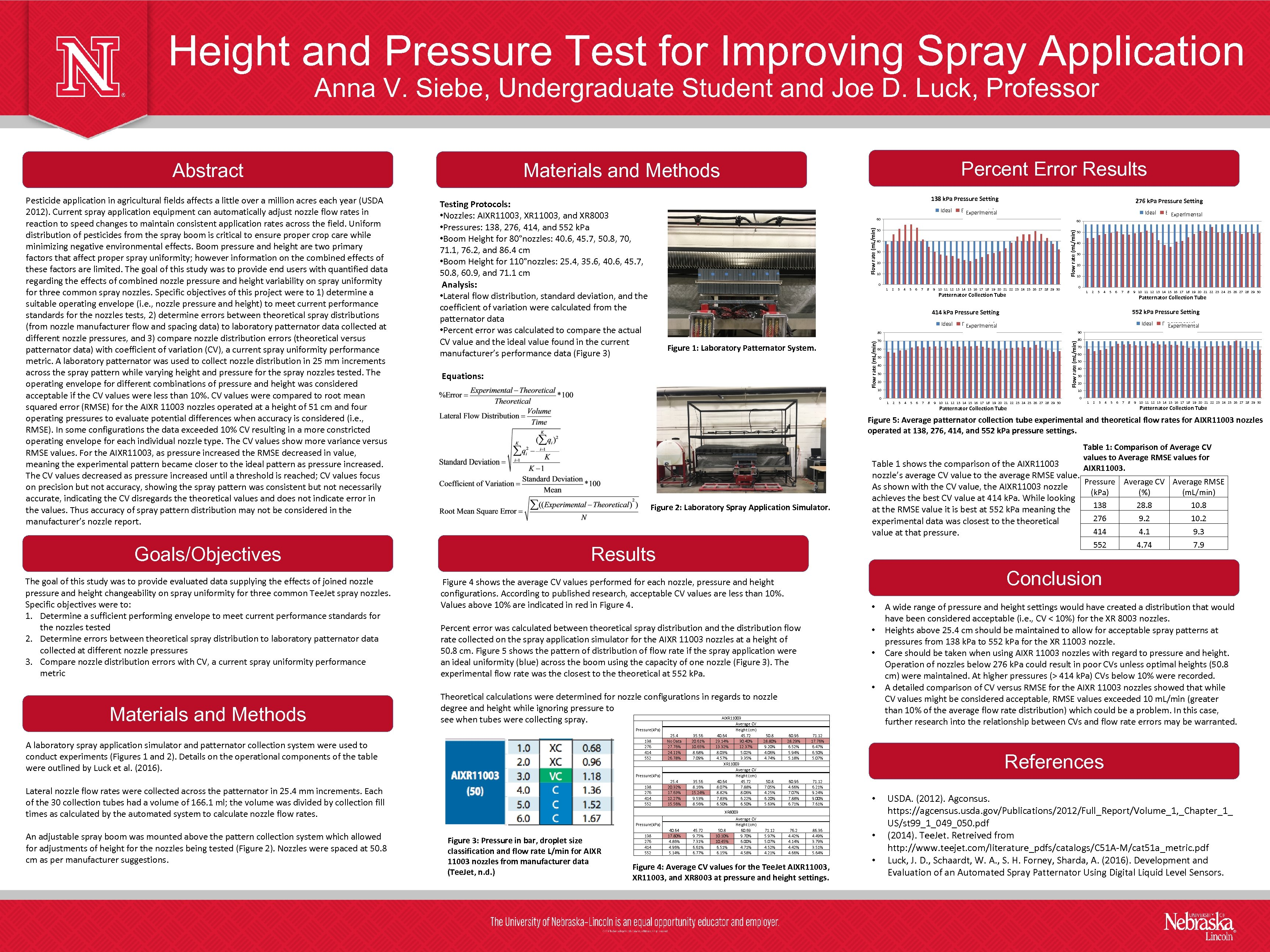 Height and Pressure Test for Improving Spray Application Anna V. Siebe, Undergraduate Student and