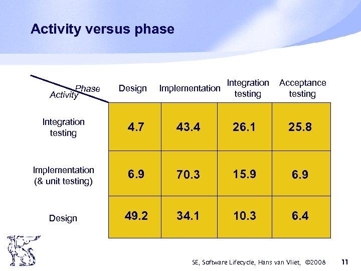 Activity versus phase Phase Activity Design Implementation Integration testing Acceptance testing Integration testing 4.