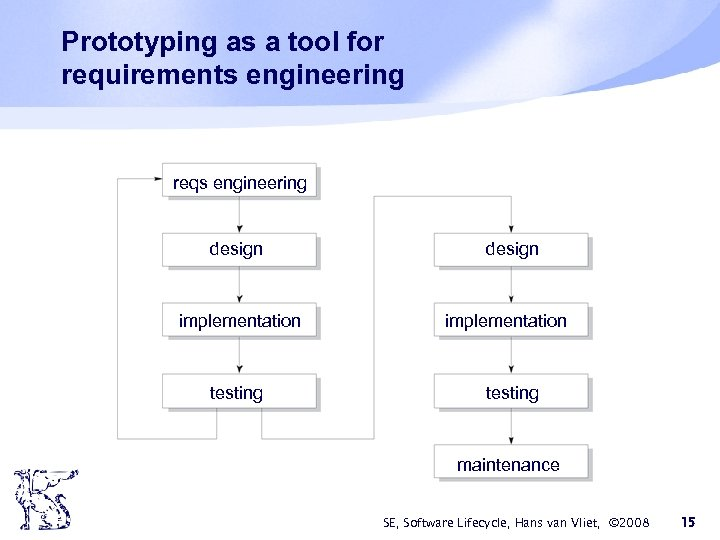 Prototyping as a tool for requirements engineering reqs engineering design implementation testing maintenance SE,