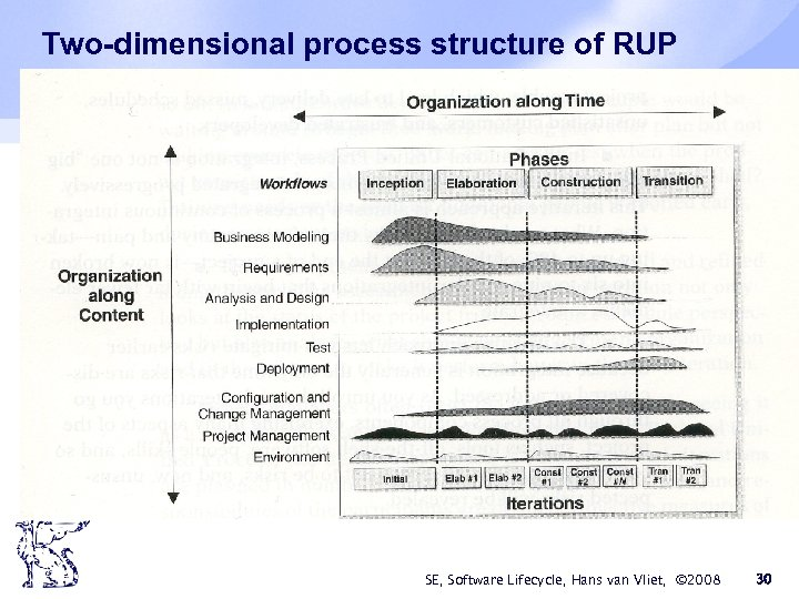 Two-dimensional process structure of RUP SE, Software Lifecycle, Hans van Vliet, © 2008 30