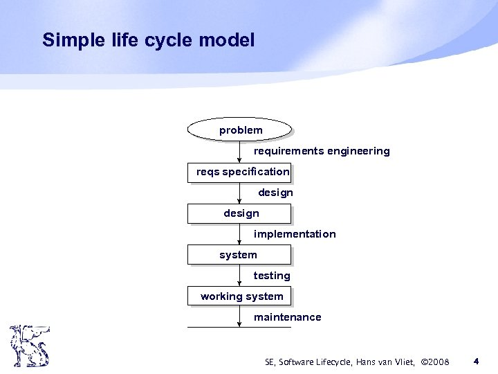 Simple life cycle model problem requirements engineering reqs specification design implementation system testing working