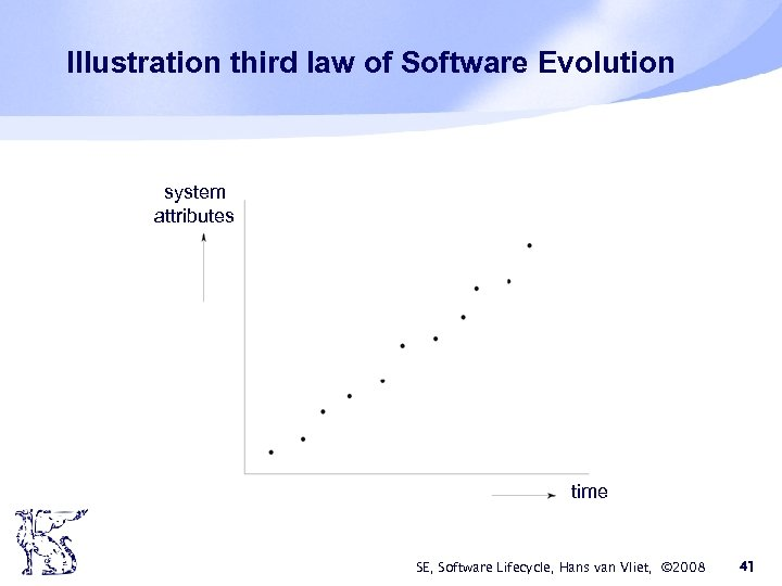 Illustration third law of Software Evolution system attributes time SE, Software Lifecycle, Hans van