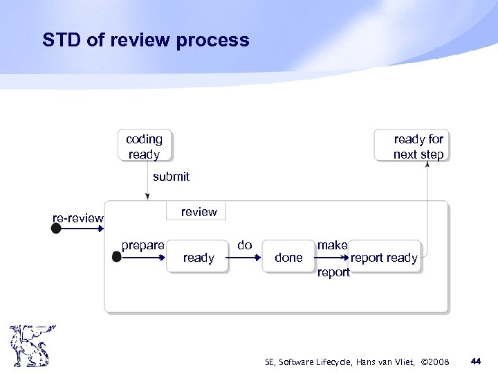 STD of review process coding ready for next step submit review re-review prepare ready