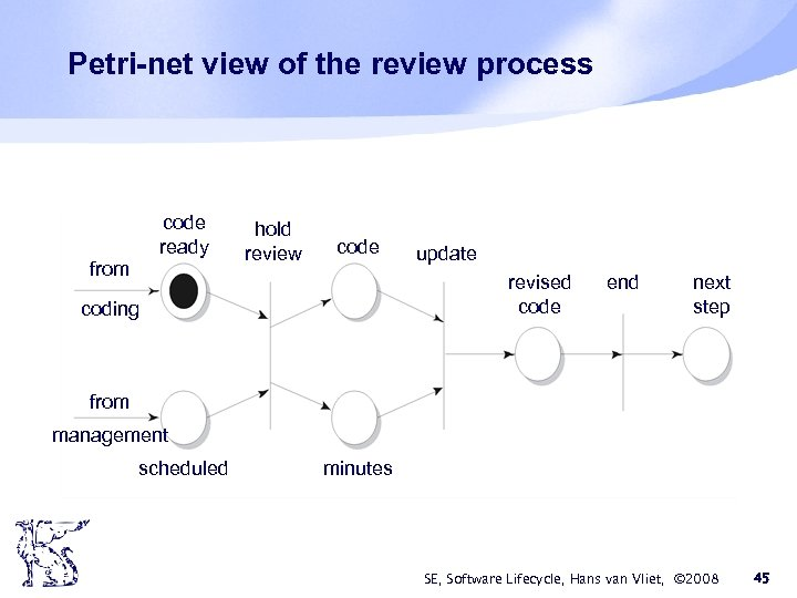 Petri-net view of the review process code ready from hold review code update revised
