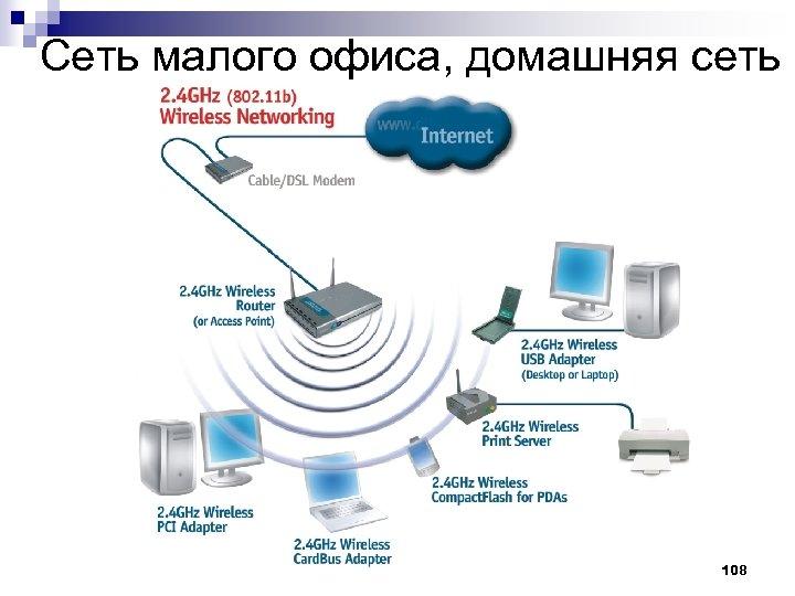 Сеть малого офиса, домашняя сеть 108