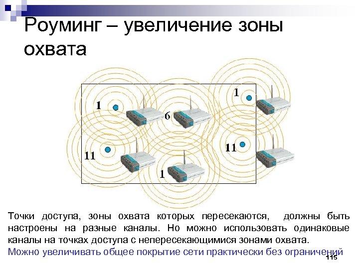 Роуминг – увеличение зоны охвата Точки доступа, зоны охвата которых пересекаются, должны быть настроены