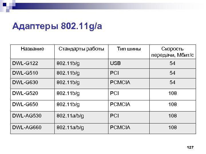 Адаптеры 802. 11 g/a Название Стандарты работы Тип шины Скорость передачи, Мбит/с DWL-G 122