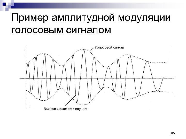 Пример амплитудной модуляции голосовым сигналом 35