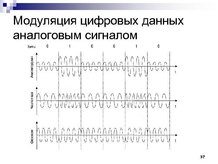 Модуляция цифровых данных аналоговым сигналом 37