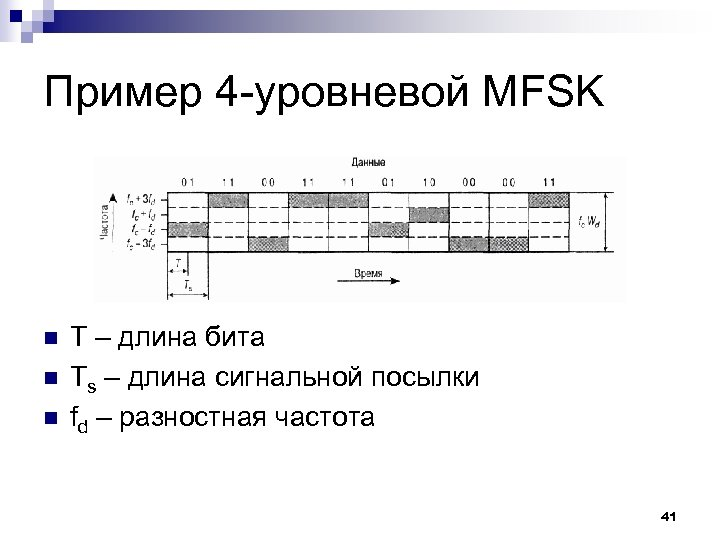 Пример 4 -уровневой MFSK n n n T – длина бита Ts – длина