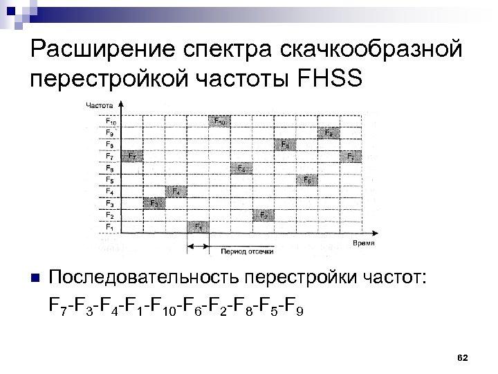 Расширение спектра скачкообразной перестройкой частоты FHSS n Последовательность перестройки частот: F 7 -F 3