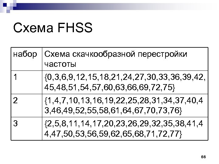 Схема FHSS набор Схема скачкообразной перестройки частоты 1 {0, 3, 6, 9, 12, 15,