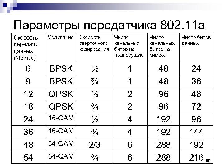 Параметры передатчика 802. 11 а Скорость передачи данных (Мбит/с) Модуляция Скорость сверточного кодирования Число
