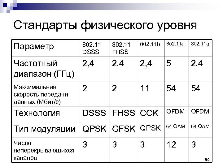 Стандарты физического уровня 802. 11 FHSS 802. 11 b 802. 11 a 802. 11