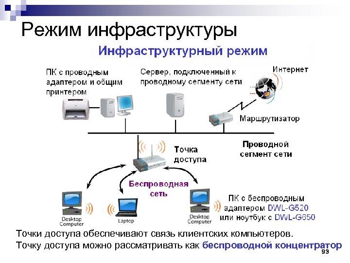Режим инфраструктуры Точки доступа обеспечивают связь клиентских компьютеров. Точку доступа можно рассматривать как беспроводной