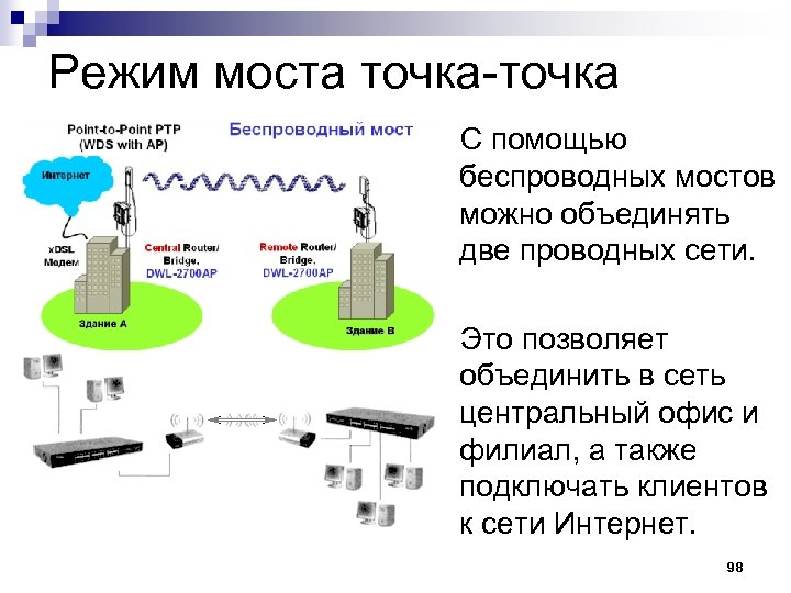Режим моста точка-точка С помощью беспроводных мостов можно объединять две проводных сети. Это позволяет