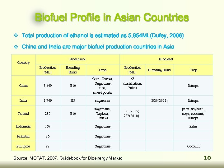 Biofuel Profile in Asian Countries v Total production of ethanol is estimated as 5,