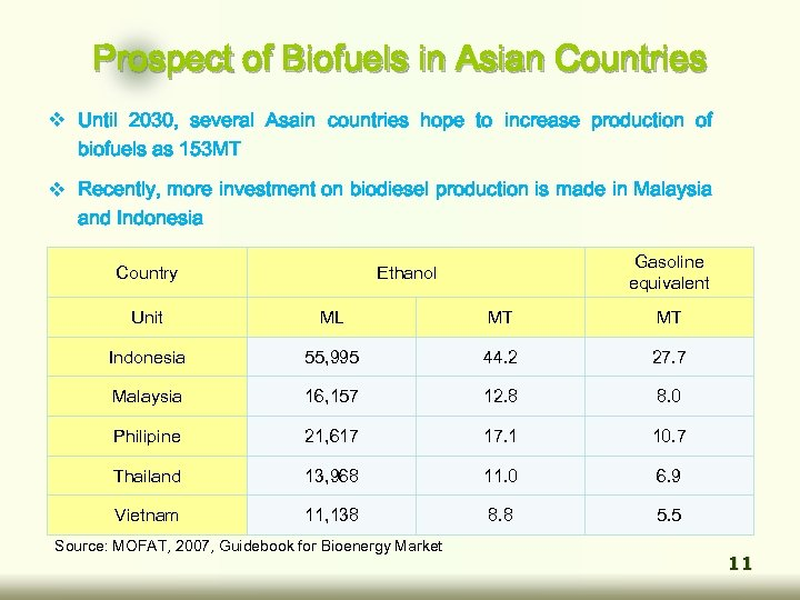 Prospect of Biofuels in Asian Countries v Until 2030, several Asain countries hope to