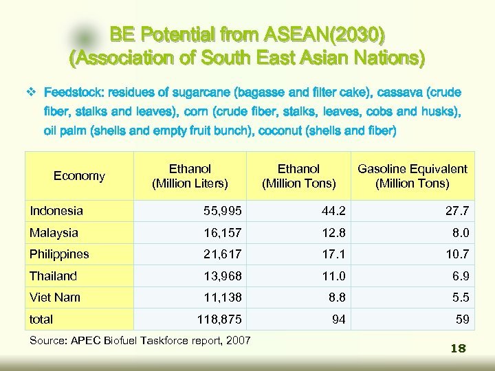 BE Potential from ASEAN(2030) (Association of South East Asian Nations) v Feedstock: residues of
