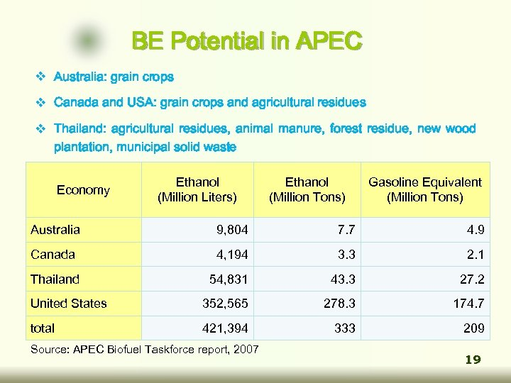 BE Potential in APEC v Australia: grain crops v Canada and USA: grain crops