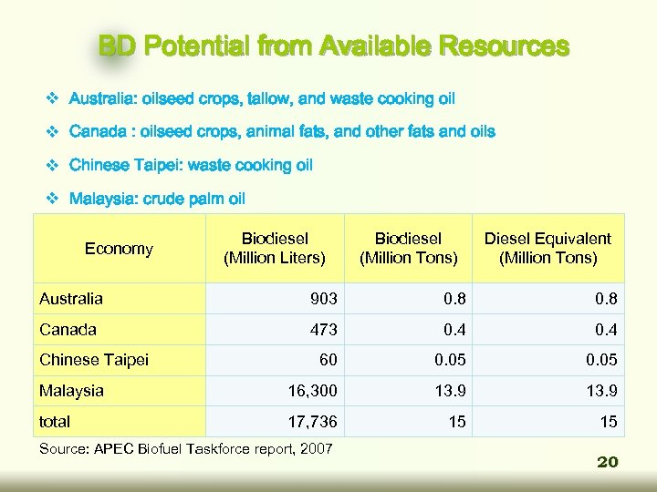 BD Potential from Available Resources v Australia: oilseed crops, tallow, and waste cooking oil