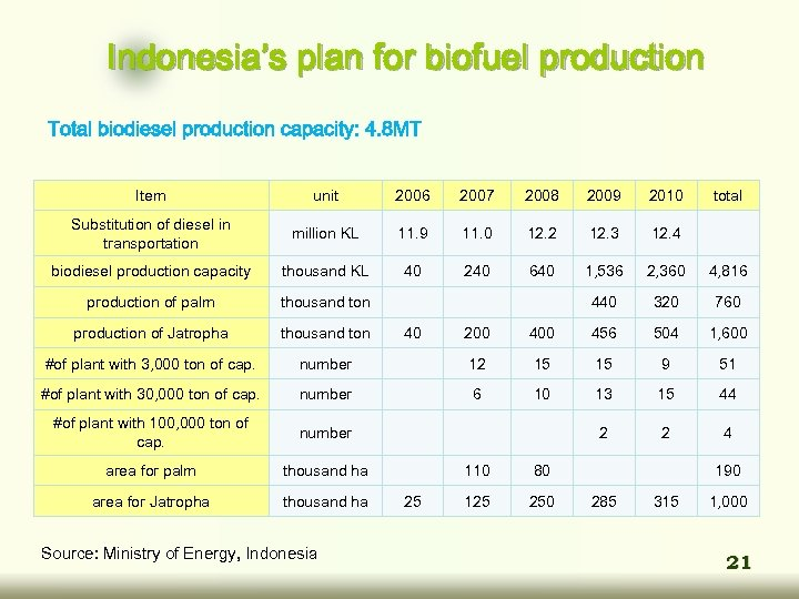 Indonesia's plan for biofuel production Total biodiesel production capacity: 4. 8 MT Item unit