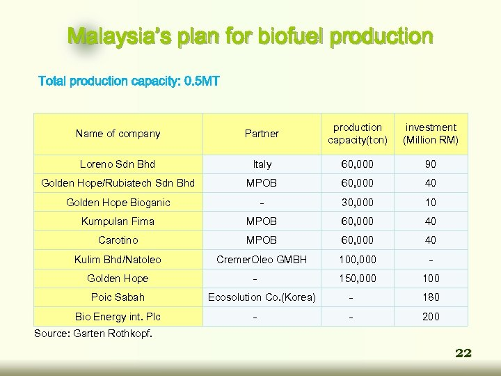 Malaysia's plan for biofuel production Total production capacity: 0. 5 MT Name of company