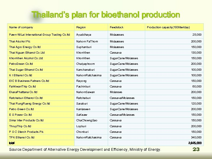 Thailand's plan for bioethanol production Name of company Region Feedstock Production capacity(100 liter/day) Pawn
