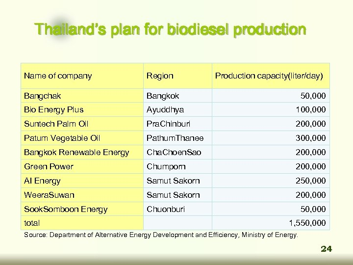 Thailand's plan for biodiesel production Name of company Region Production capacity(liter/day) Bangchak Bangkok 50,