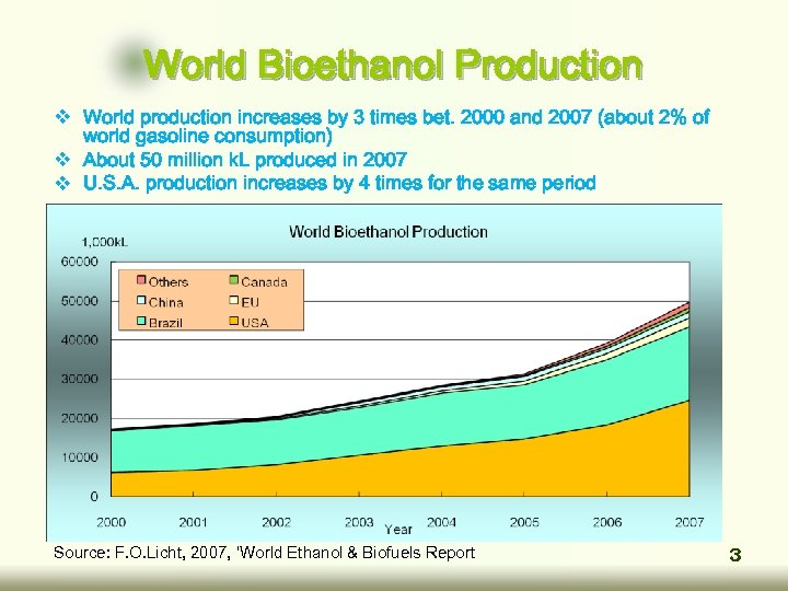 World Bioethanol Production v World production increases by 3 times bet. 2000 and 2007
