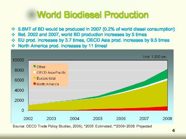World Biodiesel Production v v 5. 8 MT of BD would be produced in