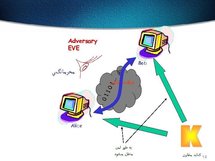 Adversary EVE Bob ﻣﺤﺮﻣﺎﻧگﻲ . . . 1 ﺷﺒکﻪ ﻧﺎﺍﻣﻦ 01 10 Alice