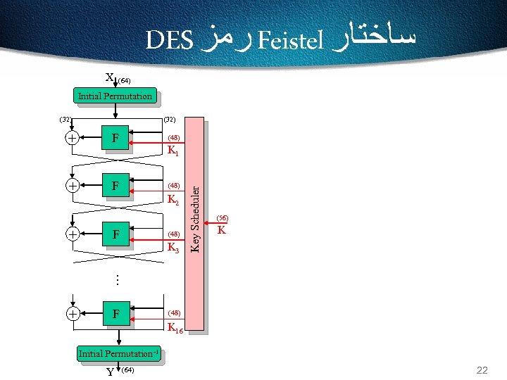 DES ﺭﻣﺰ Feistel ﺳﺎﺧﺘﺎﺭ X (64) Initial Permutation (32) F + F (48) K