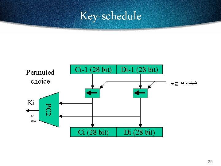 Key-schedule Permuted choice 48 bits Di-1 (28 bit) ﺷﻴﻔﺖ ﺑﻪ چپ PC 2 Ki