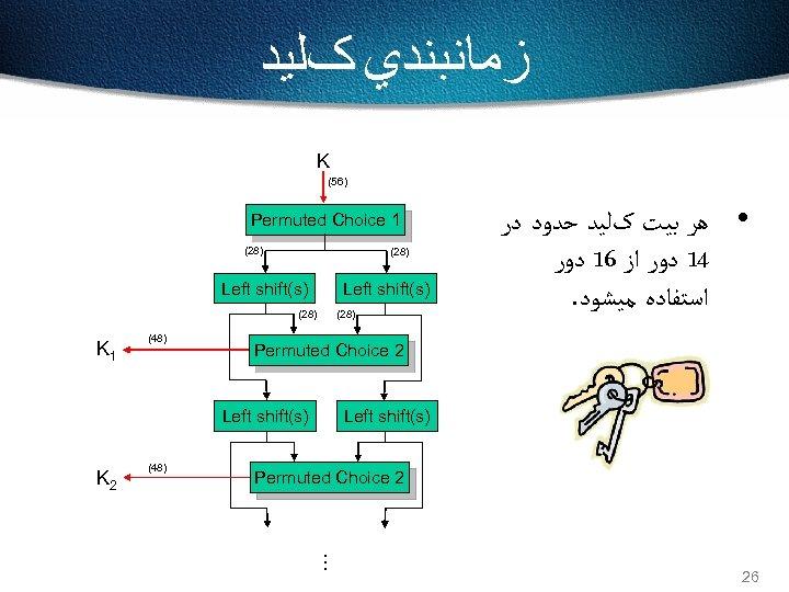 ﺯﻣﺎﻧﺒﻨﺪﻱ کﻠﻴﺪ K (56) Permuted Choice 1 (28) Left shift(s) (28) K 1